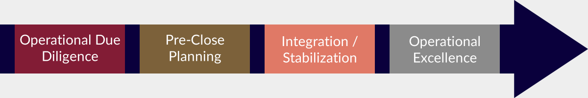 Operational Due Diligence, Pre-Close Planning, Integration Stabilization, Operational Excellence